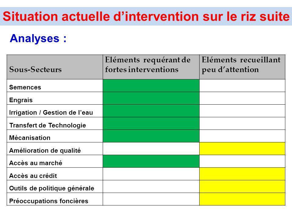 Analyses : Sous-Secteurs Eléments requérant de fortes interventions Eléments recueillant peu dattention Semences Engrais Irrigation / Gestion de leau