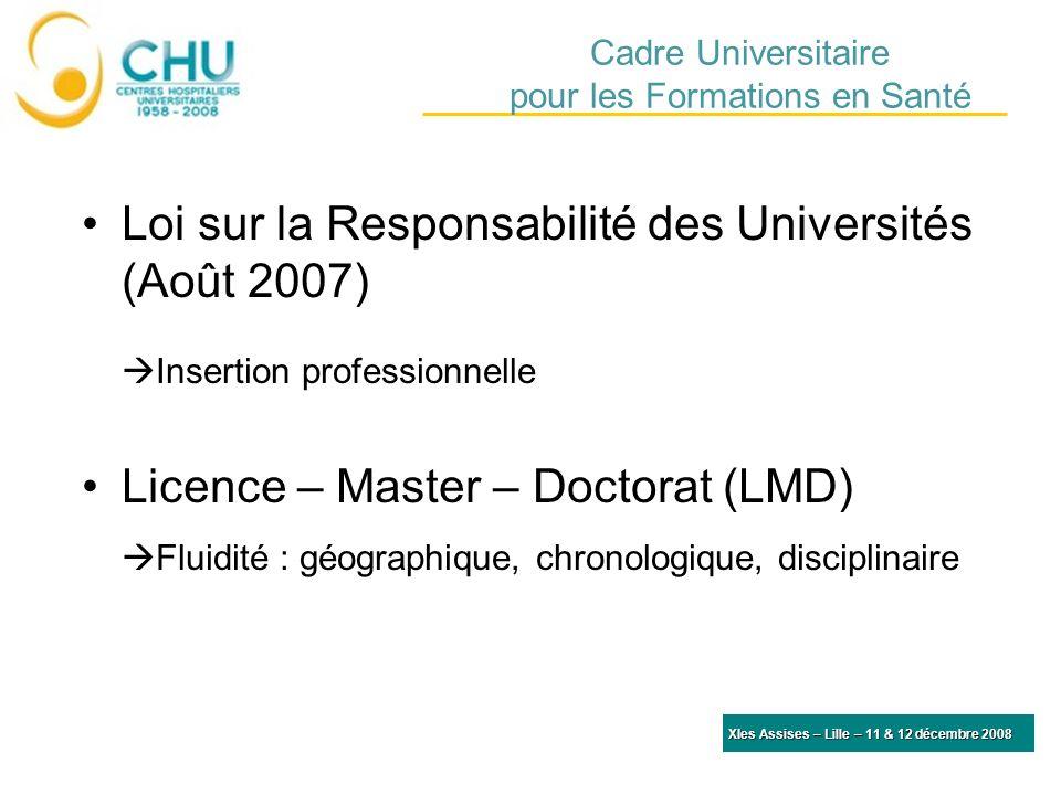 Cadre Universitaire pour les Formations en Santé Loi sur la Responsabilité des Universités (Août 2007) Insertion professionnelle Licence – Master – Doctorat (LMD) Fluidité : géographique, chronologique, disciplinaire