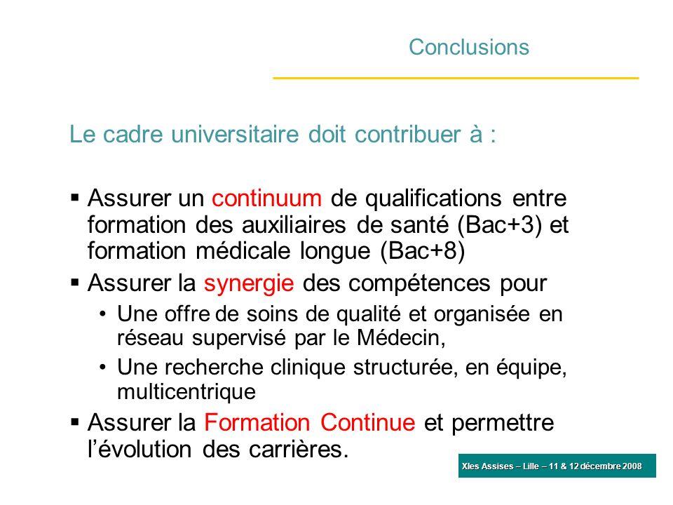 XIes Assises – Lille – 11 & 12 décembre 2008 Conclusions Le cadre universitaire doit contribuer à : Assurer un continuum de qualifications entre forma