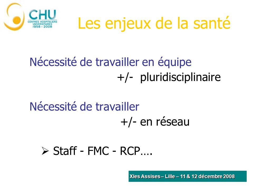 Les enjeux de la santé Nécessité de travailler en équipe +/- pluridisciplinaire Nécessité de travailler +/- en réseau Staff - FMC - RCP….