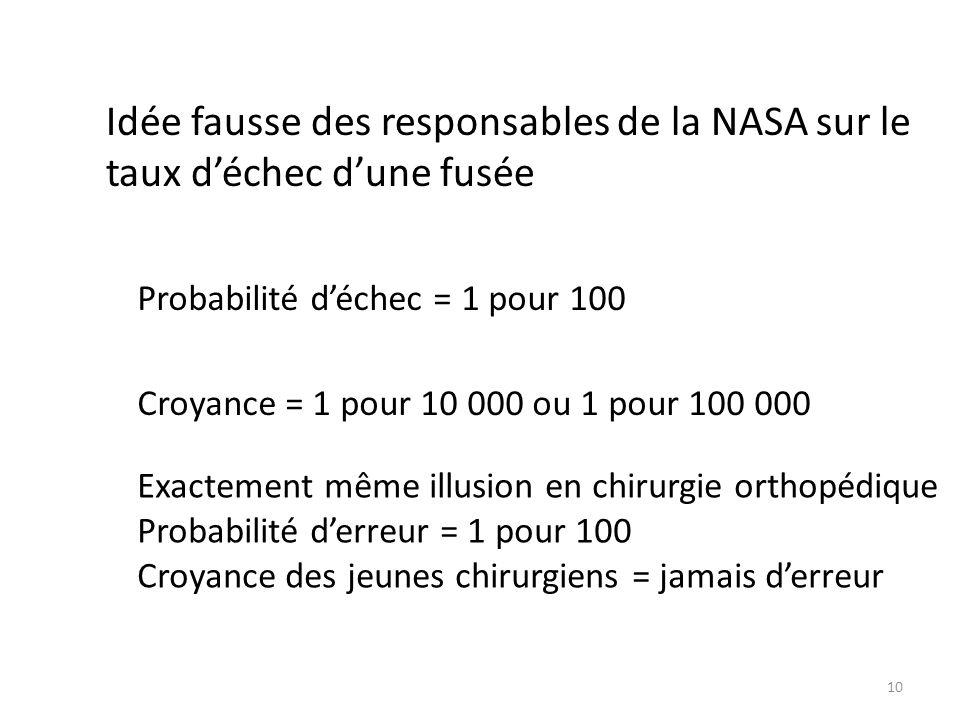 Idée fausse des responsables de la NASA sur le taux déchec dune fusée Probabilité déchec = 1 pour 100 Croyance = 1 pour 10 000 ou 1 pour 100 000 Exact
