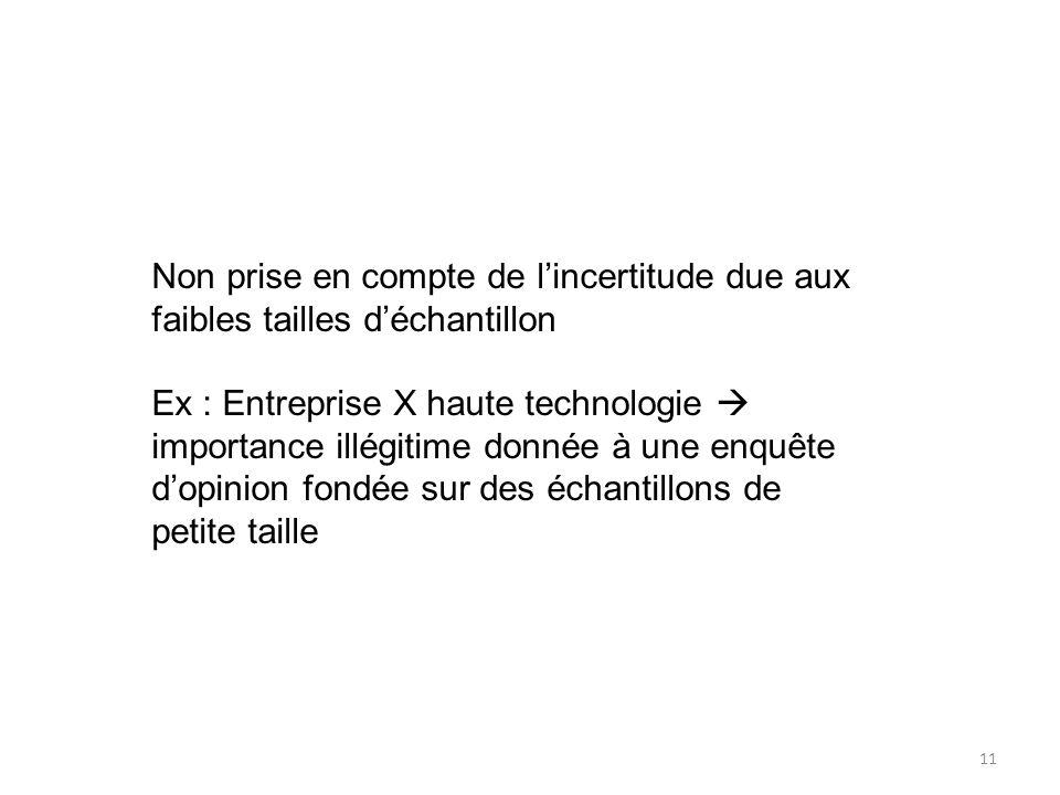 Non prise en compte de lincertitude due aux faibles tailles déchantillon Ex : Entreprise X haute technologie importance illégitime donnée à une enquêt