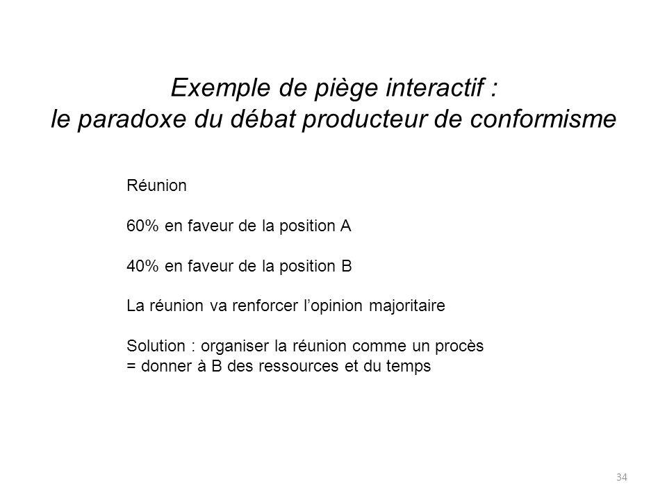 Exemple de piège interactif : le paradoxe du débat producteur de conformisme Réunion 60% en faveur de la position A 40% en faveur de la position B La