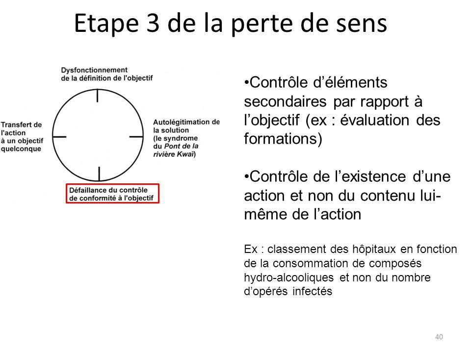 Contrôle déléments secondaires par rapport à lobjectif (ex : évaluation des formations) Contrôle de lexistence dune action et non du contenu lui- même