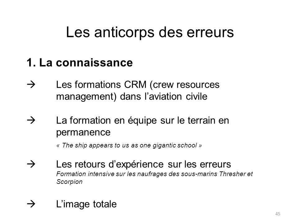 Les anticorps des erreurs 1. La connaissance Les formations CRM (crew resources management) dans laviation civile La formation en équipe sur le terrai