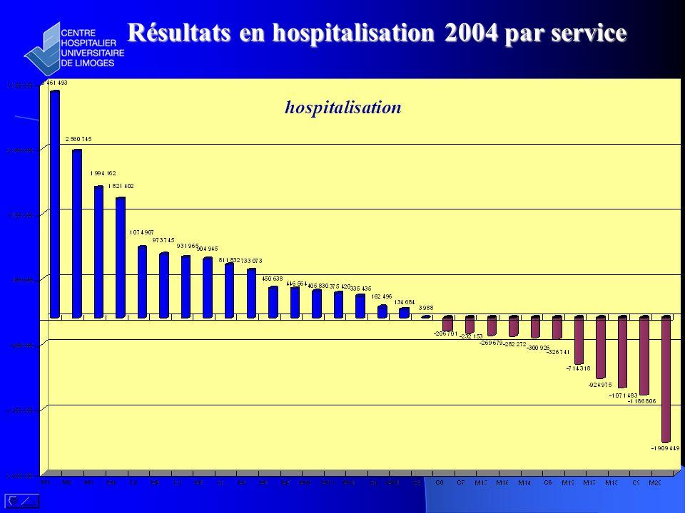 Résultats en hospitalisation 2004 par service hospitalisation