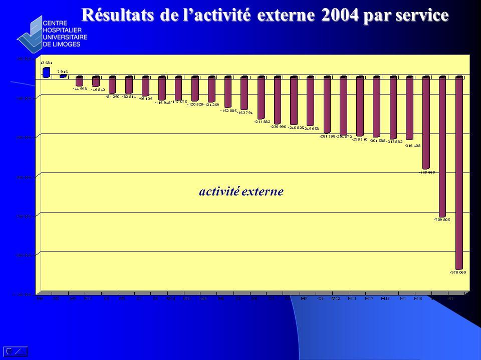 Résultats de lactivité externe 2004 par service activité externe