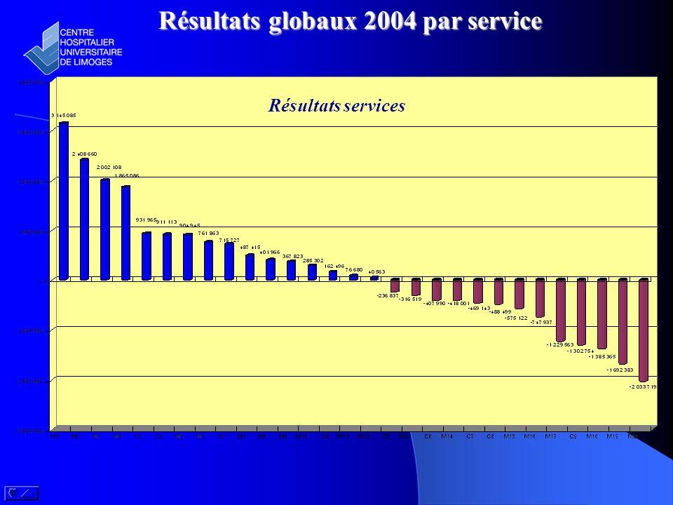 Résultats globaux 2004 par service Résultats services