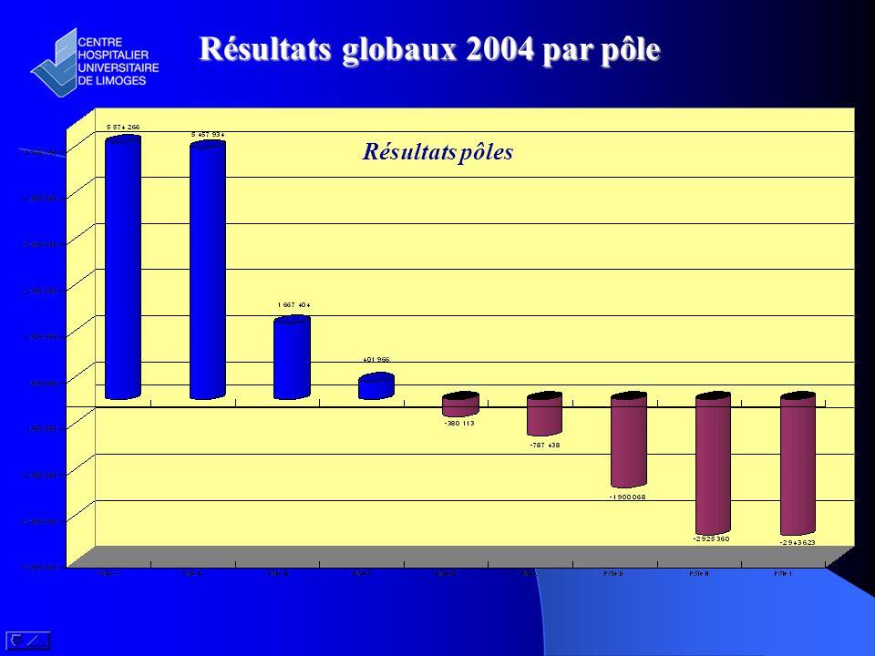 Résultats globaux 2004 par pôle Résultats pôles