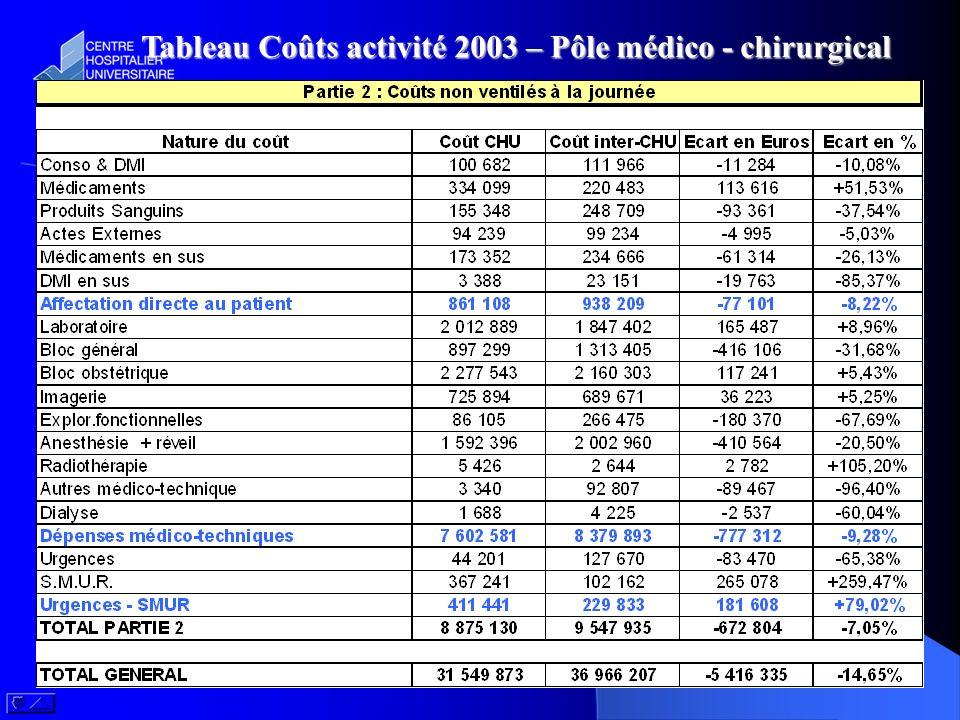 Tableau Coûts activité 2003 – Pôle médico - chirurgical