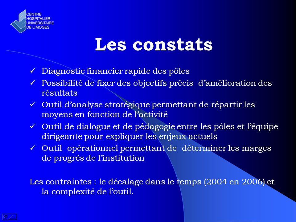 Les constats Diagnostic financier rapide des pôles Possibilité de fixer des objectifs précis damélioration des résultats Outil danalyse stratégique pe