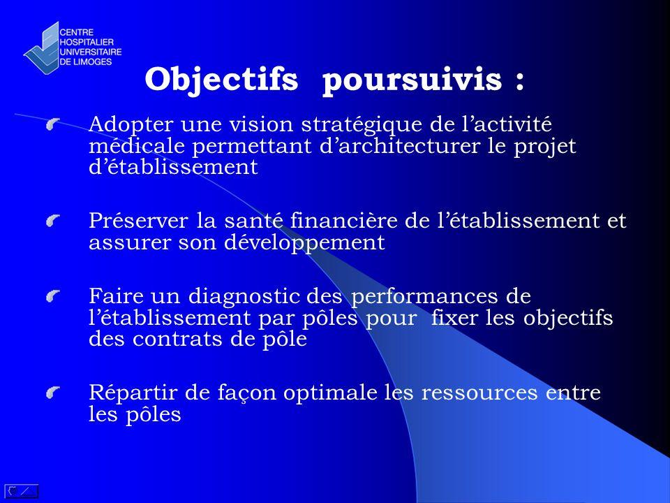 Objectifs poursuivis : Adopter une vision stratégique de lactivité médicale permettant darchitecturer le projet détablissement Préserver la santé fina