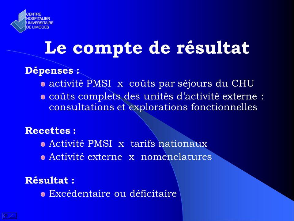 Le compte de résultat Dépenses : activité PMSI x coûts par séjours du CHU coûts complets des unités dactivité externe : consultations et explorations