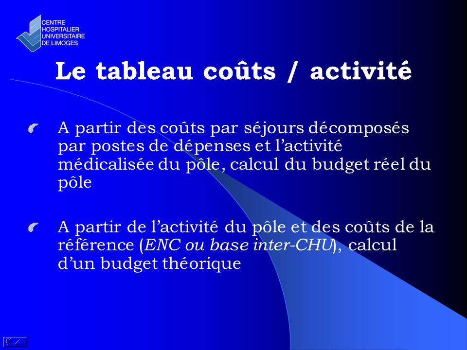 Le tableau coûts / activité A partir des coûts par séjours décomposés par postes de dépenses et lactivité médicalisée du pôle, calcul du budget réel d