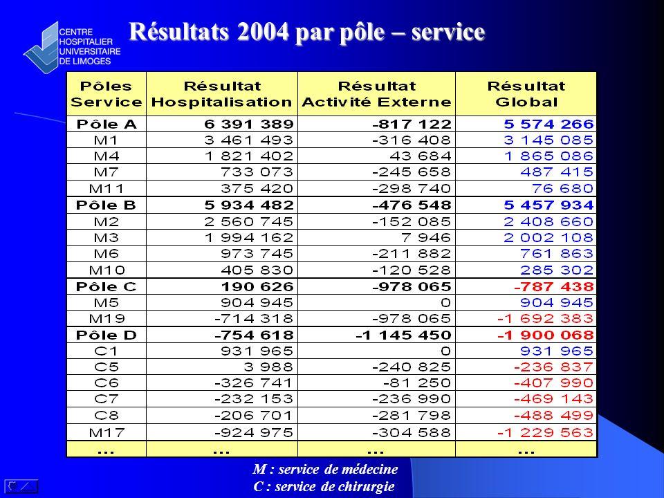 Résultats 2004 par pôle – service M : service de médecine C : service de chirurgie