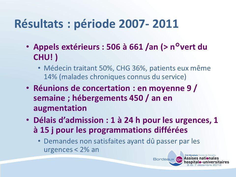 Résultats : période 2007- 2011 Appels extérieurs : 506 à 661 /an (> n°vert du CHU.