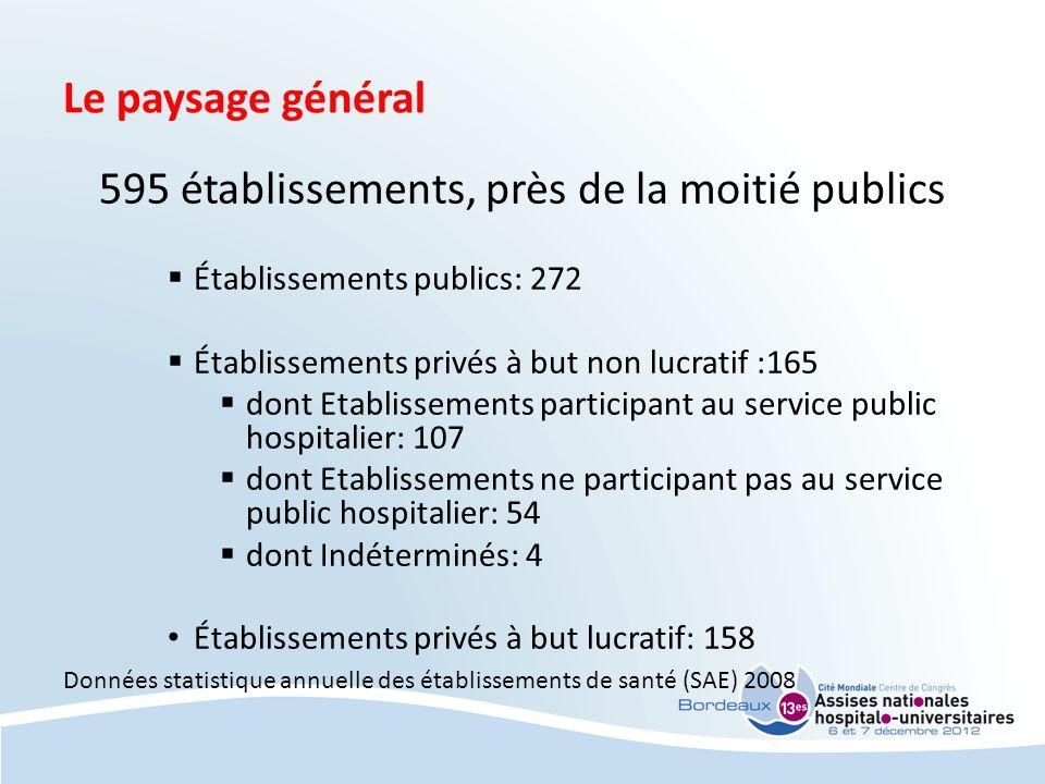 Le paysage général 595 établissements, près de la moitié publics Établissements publics: 272 Établissements privés à but non lucratif :165 dont Etabli