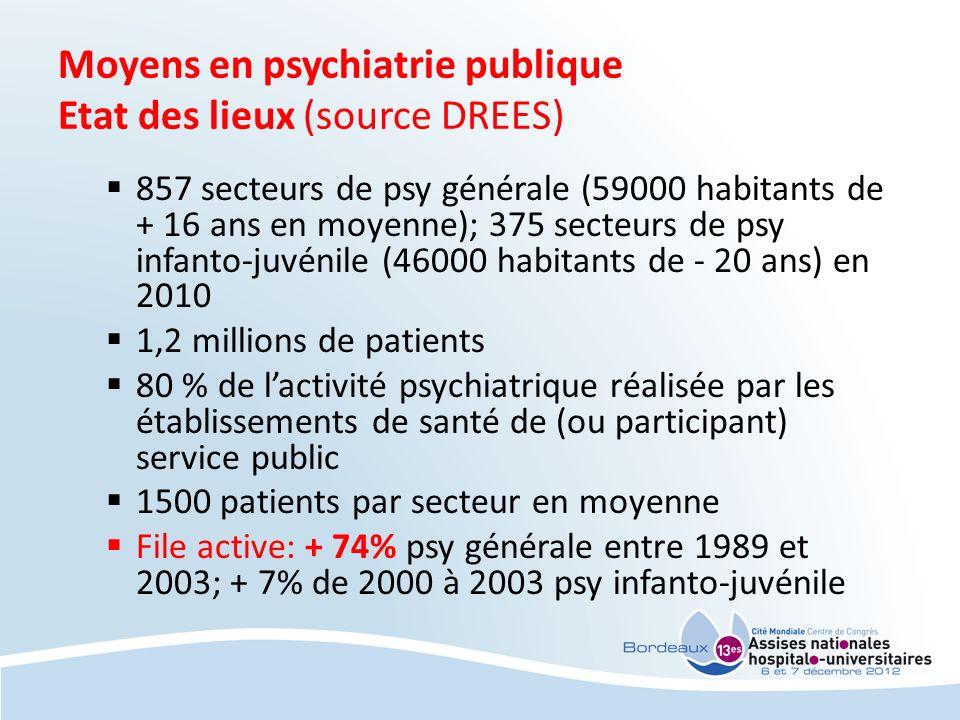 Moyens en psychiatrie publique Etat des lieux (source DREES) 857 secteurs de psy générale (59000 habitants de + 16 ans en moyenne); 375 secteurs de ps