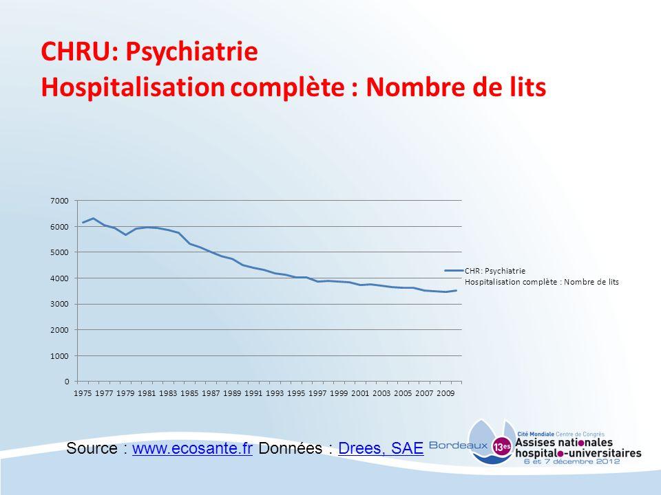 CHRU: Psychiatrie Hospitalisation complète : Nombre de lits Source : www.ecosante.fr Données : Drees, SAEwww.ecosante.frDrees, SAE
