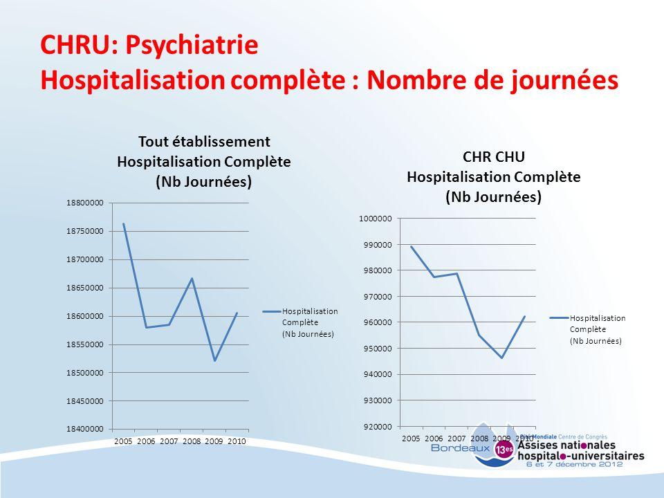 CHRU: Psychiatrie Hospitalisation complète : Nombre de journées