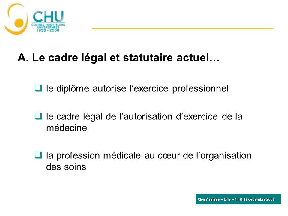 A. Le cadre légal et statutaire actuel… le diplôme autorise lexercice professionnel le cadre légal de lautorisation dexercice de la médecine la profes