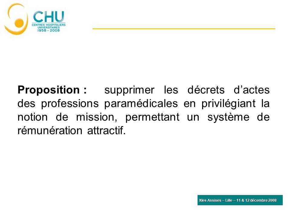 Proposition :supprimer les décrets dactes des professions paramédicales en privilégiant la notion de mission, permettant un système de rémunération attractif.