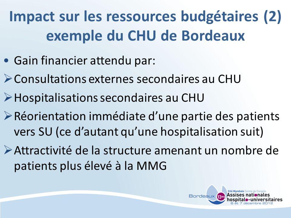 Impact sur les ressources budgétaires (2) exemple du CHU de Bordeaux Gain financier attendu par: Consultations externes secondaires au CHU Hospitalisa