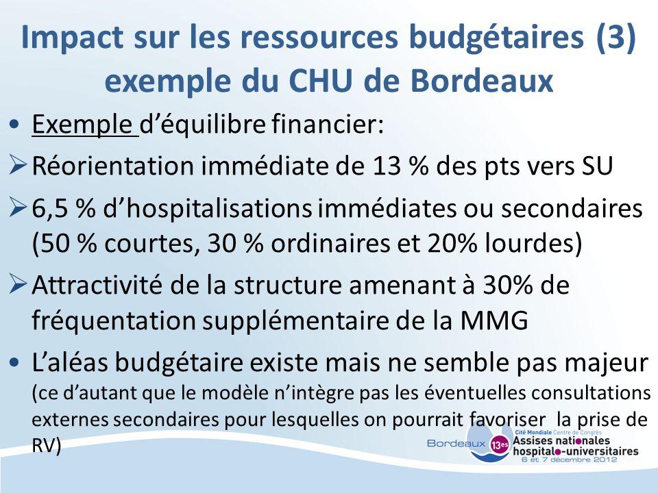 Impact sur les ressources budgétaires (3) exemple du CHU de Bordeaux Exemple déquilibre financier: Réorientation immédiate de 13 % des pts vers SU 6,5 % dhospitalisations immédiates ou secondaires (50 % courtes, 30 % ordinaires et 20% lourdes) Attractivité de la structure amenant à 30% de fréquentation supplémentaire de la MMG Laléas budgétaire existe mais ne semble pas majeur (ce dautant que le modèle nintègre pas les éventuelles consultations externes secondaires pour lesquelles on pourrait favoriser la prise de RV)