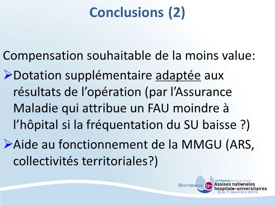 Conclusions (2) Compensation souhaitable de la moins value: Dotation supplémentaire adaptée aux résultats de lopération (par lAssurance Maladie qui at
