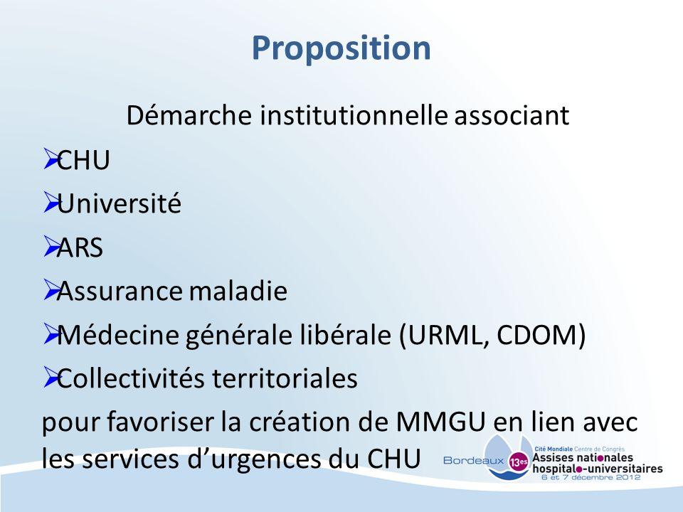 Proposition Démarche institutionnelle associant CHU Université ARS Assurance maladie Médecine générale libérale (URML, CDOM) Collectivités territoriales pour favoriser la création de MMGU en lien avec les services durgences du CHU