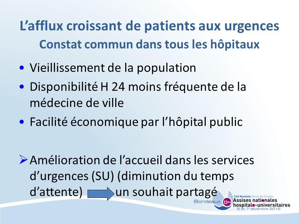 Lafflux croissant de patients aux urgences Constat commun dans tous les hôpitaux Vieillissement de la population Disponibilité H 24 moins fréquente de