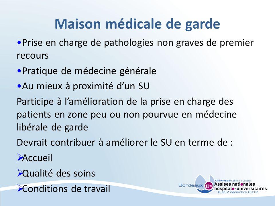 Maison médicale de garde Prise en charge de pathologies non graves de premier recours Pratique de médecine générale Au mieux à proximité dun SU Partic
