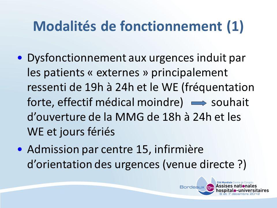 Modalités de fonctionnement (1) Dysfonctionnement aux urgences induit par les patients « externes » principalement ressenti de 19h à 24h et le WE (fréquentation forte, effectif médical moindre) souhait douverture de la MMG de 18h à 24h et les WE et jours fériés Admission par centre 15, infirmière dorientation des urgences (venue directe )