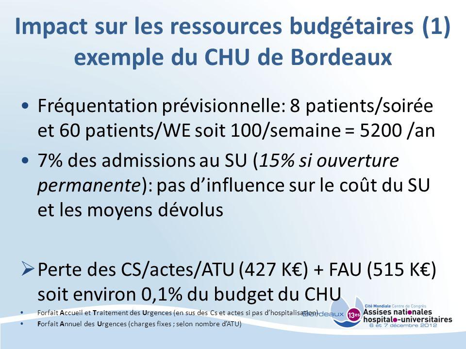 Impact sur les ressources budgétaires (1) exemple du CHU de Bordeaux Fréquentation prévisionnelle: 8 patients/soirée et 60 patients/WE soit 100/semaine = 5200 /an 7% des admissions au SU (15% si ouverture permanente): pas dinfluence sur le coût du SU et les moyens dévolus Perte des CS/actes/ATU (427 K) + FAU (515 K) soit environ 0,1% du budget du CHU Forfait Accueil et Traitement des Urgences (en sus des Cs et actes si pas dhospitalisation) Forfait Annuel des Urgences (charges fixes ; selon nombre dATU)