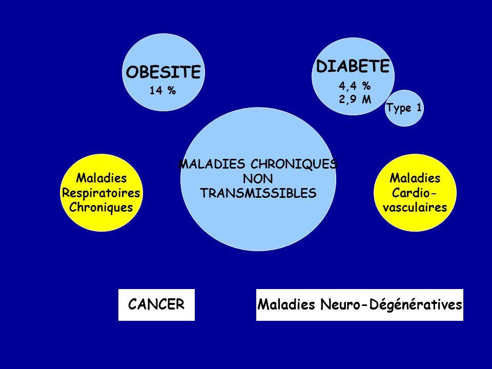 OBESITE DIABETE MALADIES CHRONIQUES NON TRANSMISSIBLES Maladies Respiratoires Chroniques Maladies Cardio- vasculaires CANCERMaladies Neuro-Dégénérativ