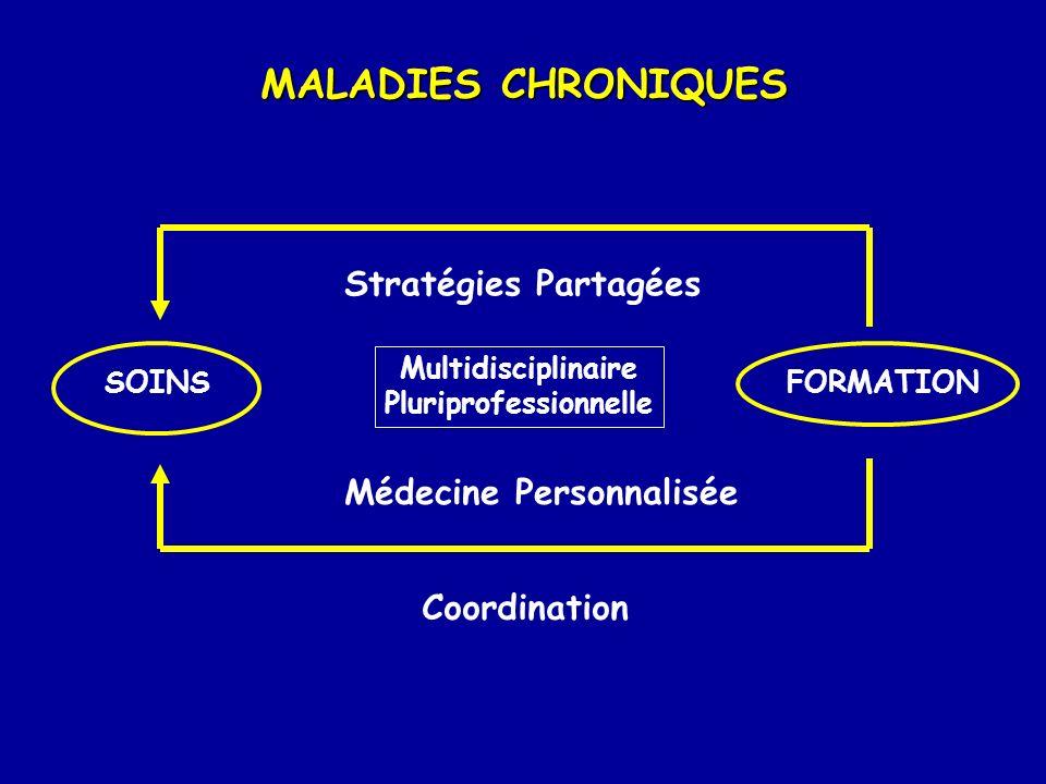 MALADIES CHRONIQUES SOINSFORMATION Stratégies Partagées Médecine Personnalisée Multidisciplinaire Pluriprofessionnelle Coordination