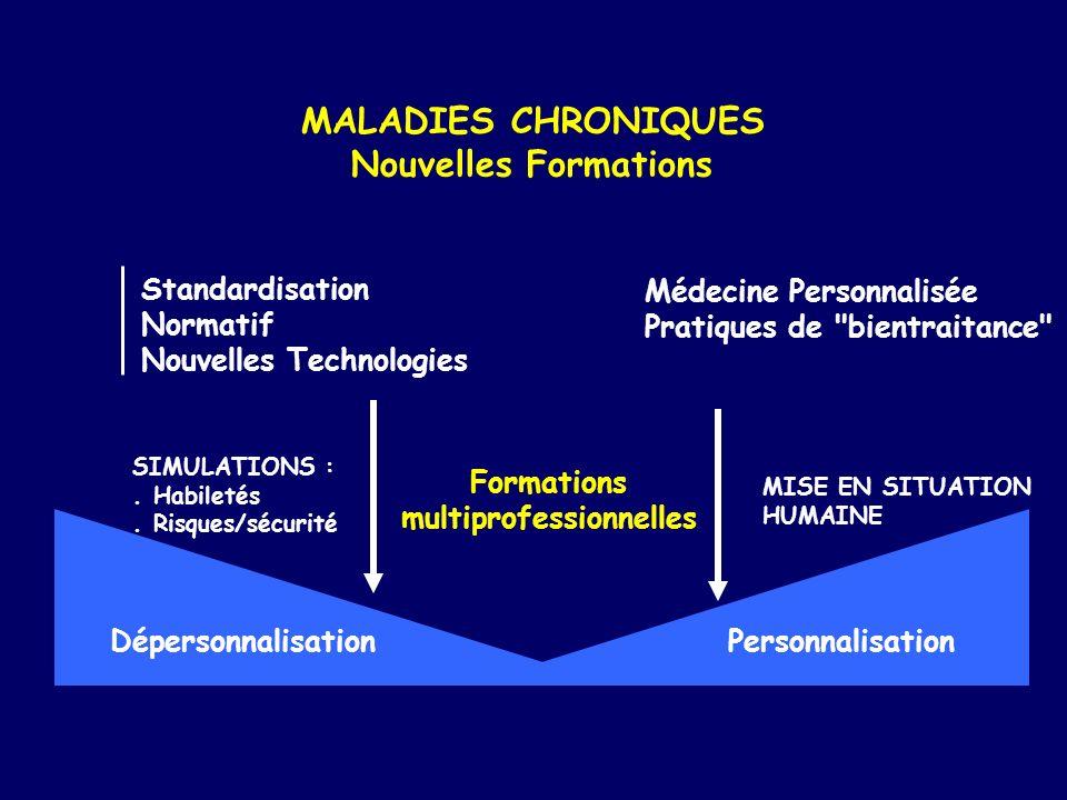 MALADIES CHRONIQUES Nouvelles Formations Standardisation Normatif Nouvelles Technologies SIMULATIONS :. Habiletés. Risques/sécurité Dépersonnalisation