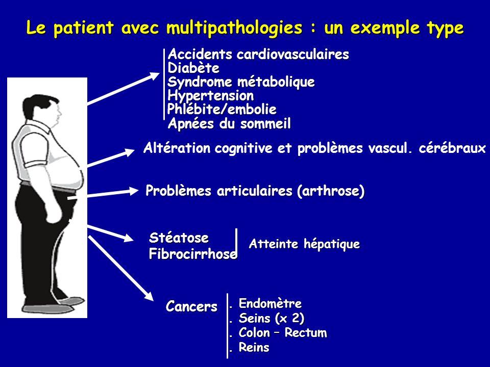 Le patient avec multipathologies : un exemple type Cancers. Endomètre. Seins (x 2). Colon – Rectum. Reins Accidents cardiovasculaires Diabète Syndrome