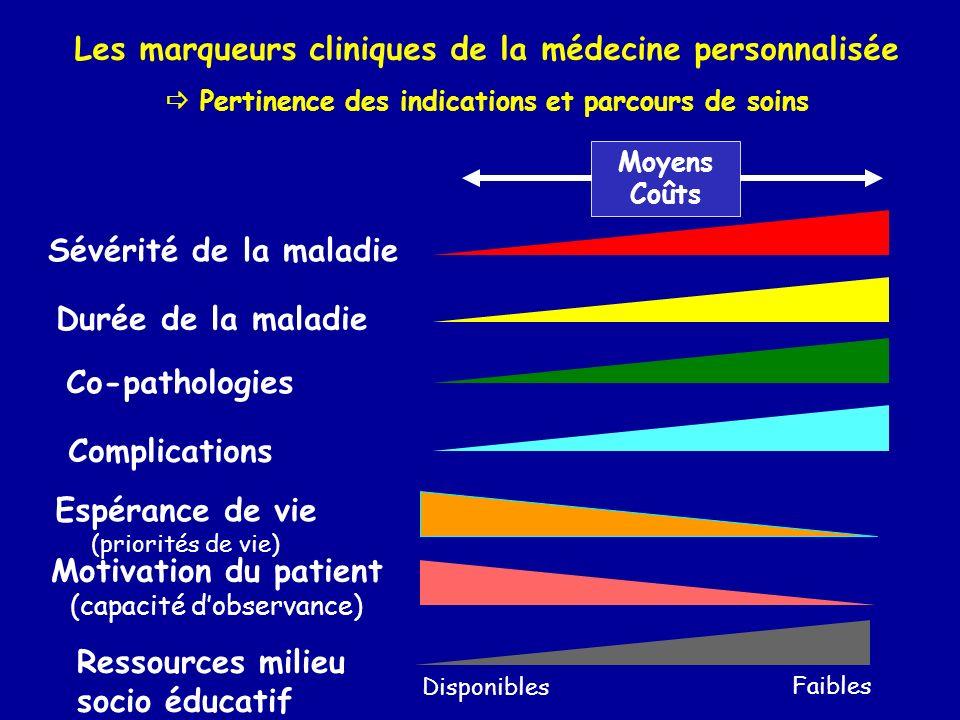 CARDIOLOGIE PNEUMOLOGIE NEUROLOGIE NEPHROLOGIE DIABETOLOGIE SPECIALITES REA / SOINS INTENSIFS CARDIOLOGIE PNEUMOLOGIE NEUROLOGIE NEPHROLOGIE EXPLORATIONS FONCTIONNELLES/ IMAGERIE BLOCS OPERATOIRES COORDINATION ET FACILITATION DU PARCOURS HABITUEL