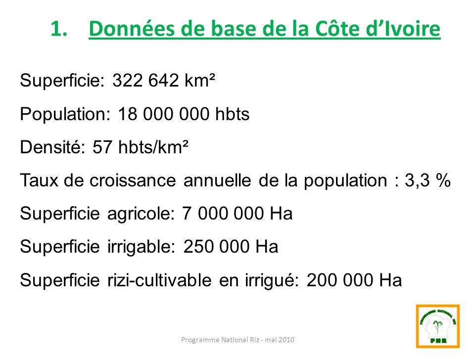 1.Données de base de la Côte dIvoire Superficie: 322 642 km² Population: 18 000 000 hbts Densité: 57 hbts/km² Taux de croissance annuelle de la popula