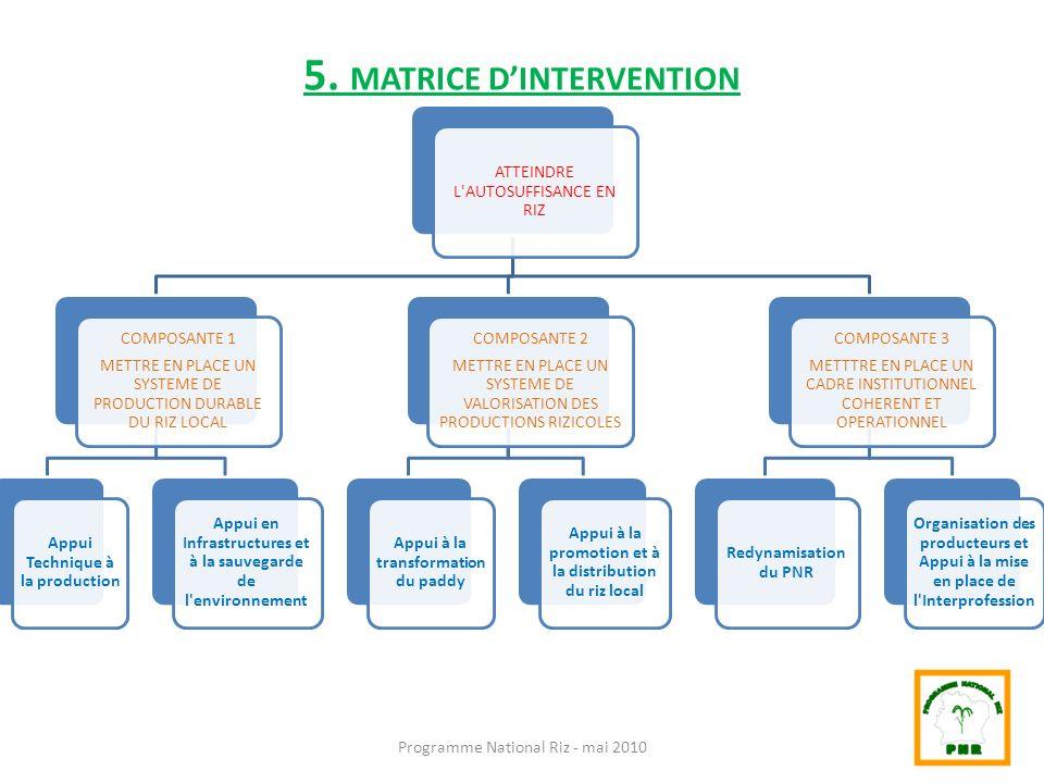 5. MATRICE DINTERVENTION Programme National Riz - mai 2010 ATTEINDRE L'AUTOSUFFISANCE EN RIZ COMPOSANTE 1 METTRE EN PLACE UN SYSTEME DE PRODUCTION DUR