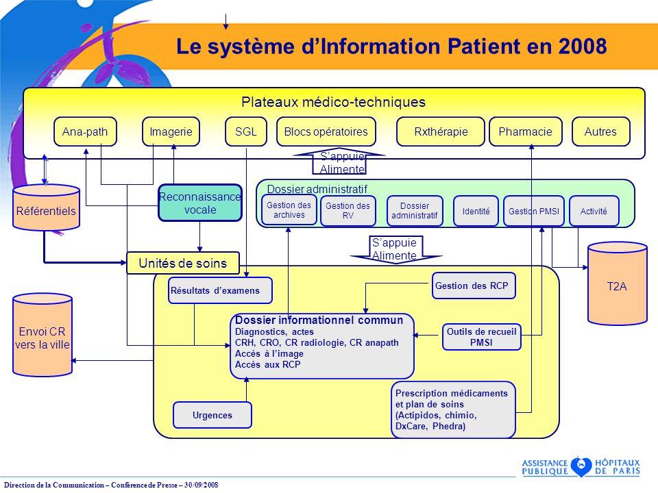 Direction de la Communication – Conférence de Presse – 30/09/2008 Le système dInformation Patient en 2008 Envoi CR vers la ville Plateaux médico-techn