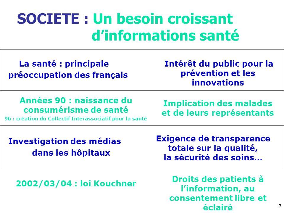 SOCIETE : Un besoin croissant dinformations santé La santé : principale préoccupation des français Intérêt du public pour la prévention et les innovat