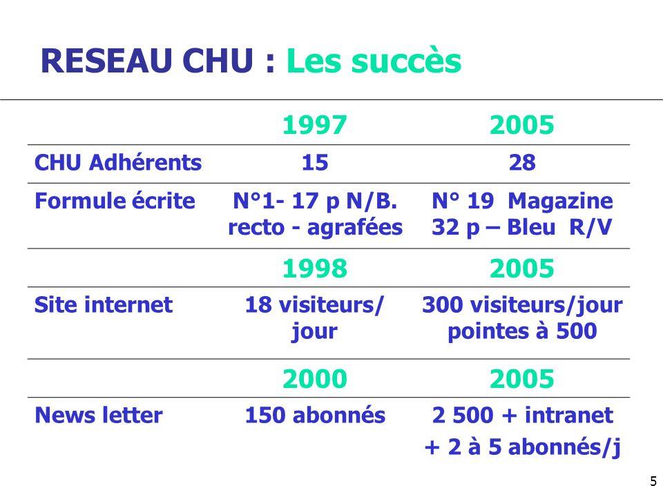 RESEAU CHU : Les succès 19972005 CHU Adhérents1528 Formule écriteN°1- 17 p N/B. recto - agrafées N° 19 Magazine 32 p – Bleu R/V 19982005 Site internet