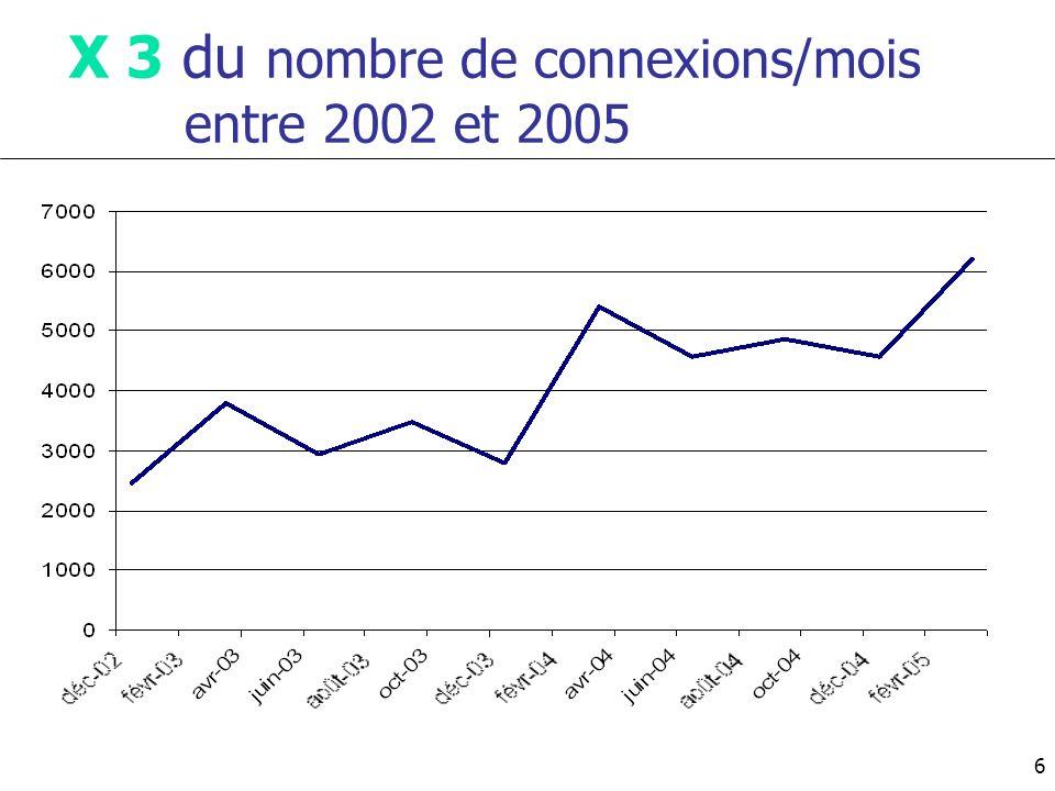 X 3 du nombre de connexions/mois entre 2002 et 2005 6