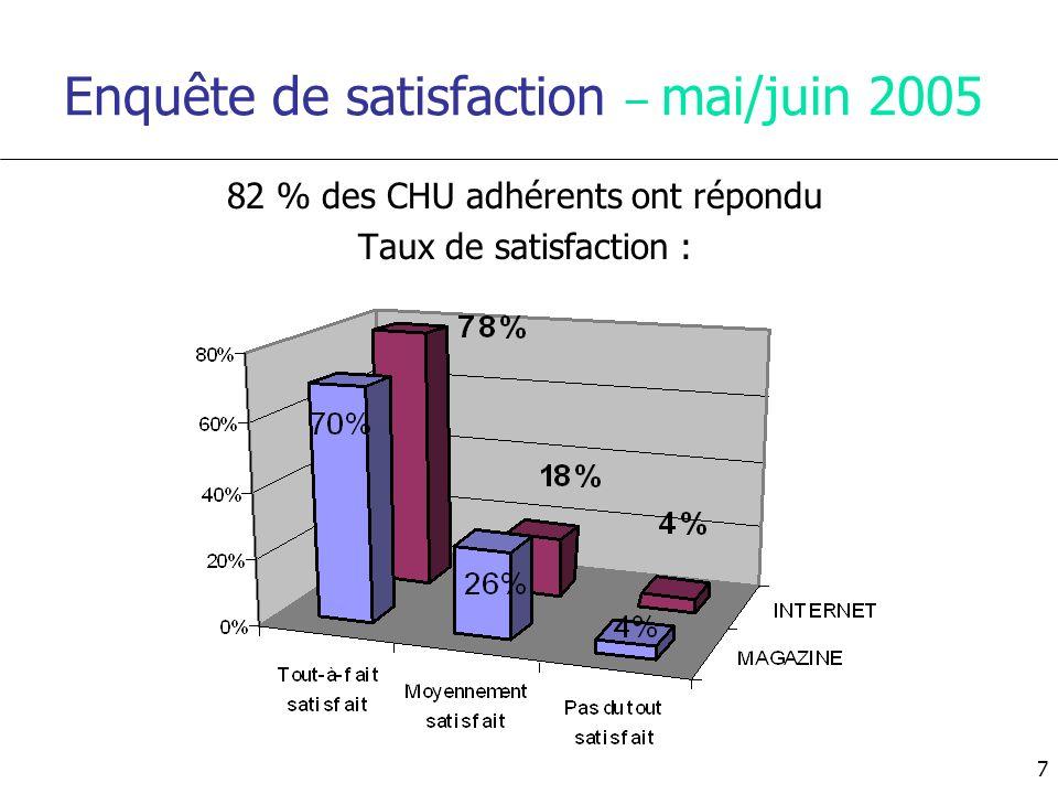 Enquête de satisfaction – mai/juin 2005 82 % des CHU adhérents ont répondu Taux de satisfaction : 7