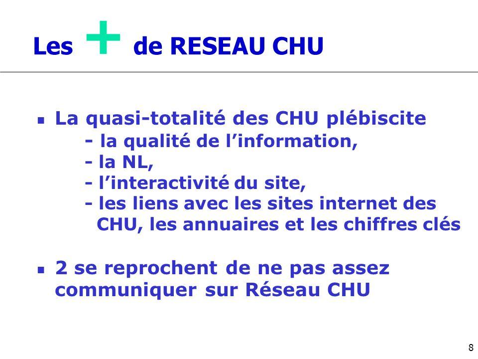 Les + de RESEAU CHU La quasi-totalité des CHU plébiscite - la qualité de linformation, - la NL, - linteractivité du site, - les liens avec les sites i