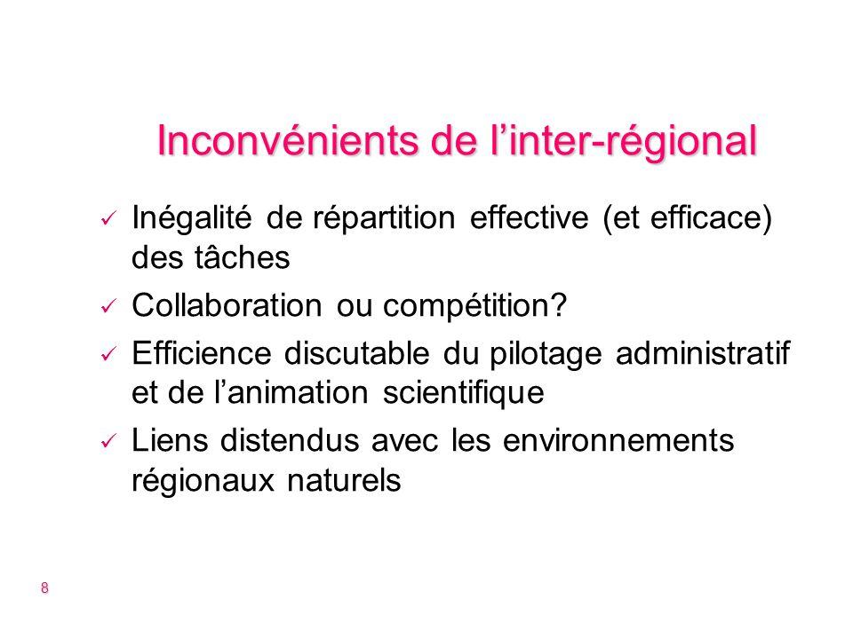 Inconvénients de linter-régional Inégalité de répartition effective (et efficace) des tâches Collaboration ou compétition.