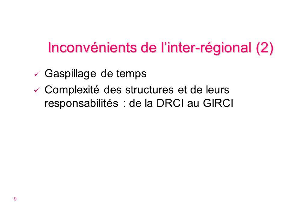 Le PHRC inter-régional Temps important consacré à lAO du PHRC IR Déplacement de conflits dintérêts existants ou potentiels.