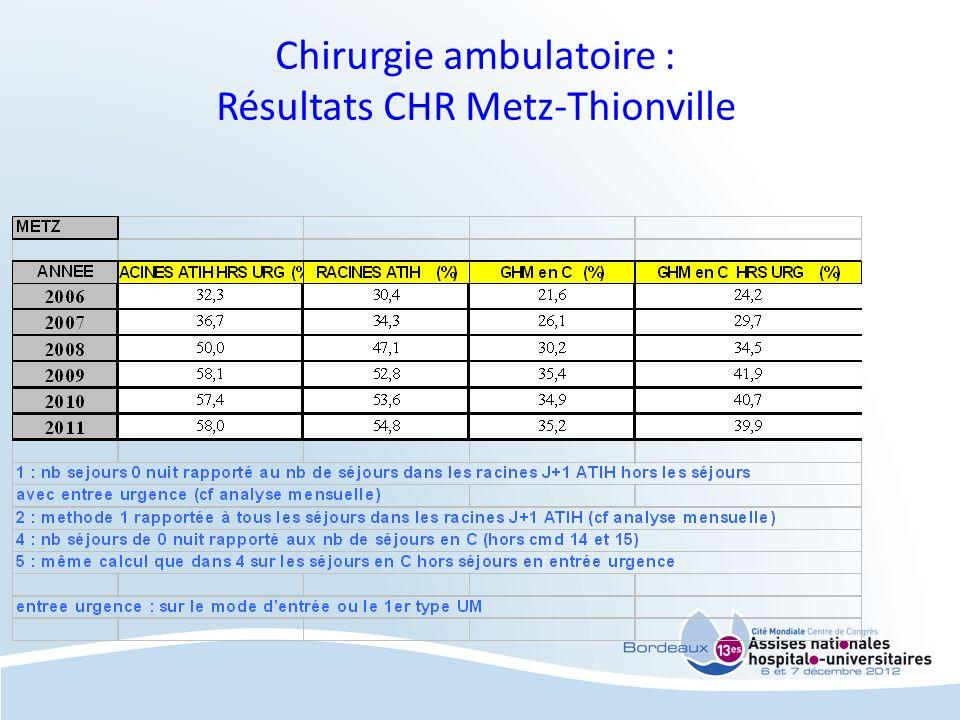 Chirurgie ambulatoire : Résultats CHR Metz-Thionville
